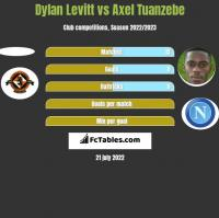 Dylan Levitt vs Axel Tuanzebe h2h player stats