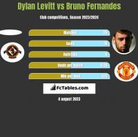 Dylan Levitt vs Bruno Fernandes h2h player stats