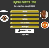 Dylan Levitt vs Fred h2h player stats