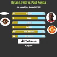 Dylan Levitt vs Paul Pogba h2h player stats