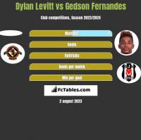 Dylan Levitt vs Gedson Fernandes h2h player stats