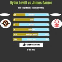 Dylan Levitt vs James Garner h2h player stats