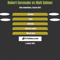 Robert Coronado vs Matt Bahner h2h player stats