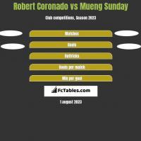 Robert Coronado vs Mueng Sunday h2h player stats
