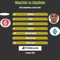 Mauricio vs Claytinho h2h player stats
