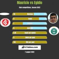 Mauricio vs Egidio h2h player stats