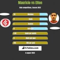 Mauricio vs Elton h2h player stats