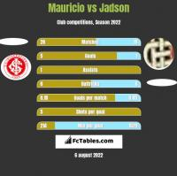 Mauricio vs Jadson h2h player stats