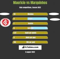 Mauricio vs Marquinhos h2h player stats