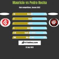 Mauricio vs Pedro Rocha h2h player stats