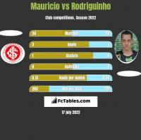 Mauricio vs Rodriguinho h2h player stats