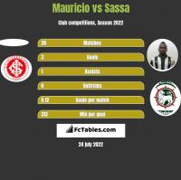 Mauricio vs Sassa h2h player stats