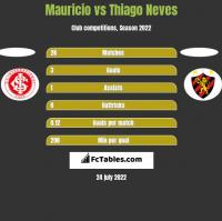 Mauricio vs Thiago Neves h2h player stats