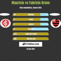 Mauricio vs Fabricio Bruno h2h player stats