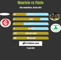 Mauricio vs Flavio h2h player stats