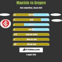 Mauricio vs Gregore h2h player stats