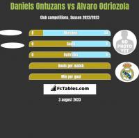Daniels Ontuzans vs Alvaro Odriozola h2h player stats