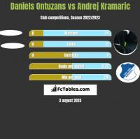 Daniels Ontuzans vs Andrej Kramaric h2h player stats