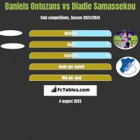 Daniels Ontuzans vs Diadie Samassekou h2h player stats