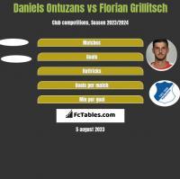 Daniels Ontuzans vs Florian Grillitsch h2h player stats