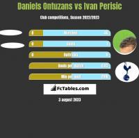 Daniels Ontuzans vs Ivan Perisic h2h player stats