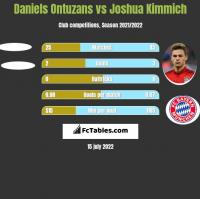 Daniels Ontuzans vs Joshua Kimmich h2h player stats