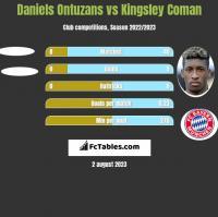 Daniels Ontuzans vs Kingsley Coman h2h player stats