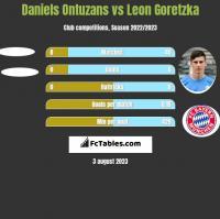 Daniels Ontuzans vs Leon Goretzka h2h player stats