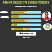 Daniels Ontuzans vs Philippe Coutinho h2h player stats