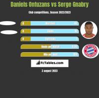 Daniels Ontuzans vs Serge Gnabry h2h player stats