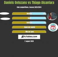 Daniels Ontuzans vs Thiago Alcantara h2h player stats