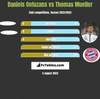 Daniels Ontuzans vs Thomas Mueller h2h player stats