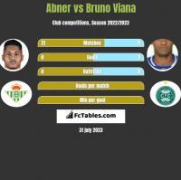 Abner vs Bruno Viana h2h player stats