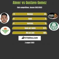 Abner vs Gustavo Gomez h2h player stats