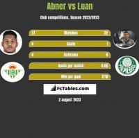Abner vs Luan h2h player stats