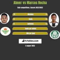 Abner vs Marcos Rocha h2h player stats