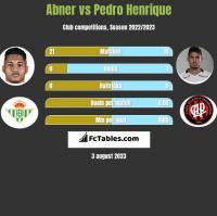 Abner vs Pedro Henrique h2h player stats
