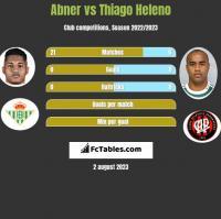 Abner vs Thiago Heleno h2h player stats