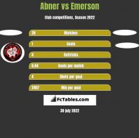 Abner vs Emerson h2h player stats