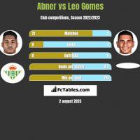Abner vs Leo Gomes h2h player stats