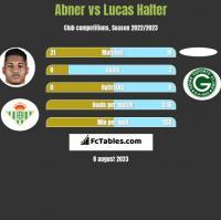 Abner vs Lucas Halter h2h player stats