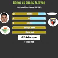 Abner vs Lucas Esteves h2h player stats