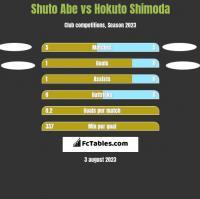 Shuto Abe vs Hokuto Shimoda h2h player stats