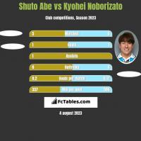 Shuto Abe vs Kyohei Noborizato h2h player stats