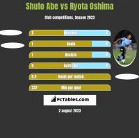 Shuto Abe vs Ryota Oshima h2h player stats