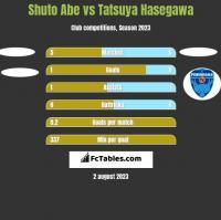 Shuto Abe vs Tatsuya Hasegawa h2h player stats