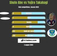 Shuto Abe vs Yojiro Takahagi h2h player stats
