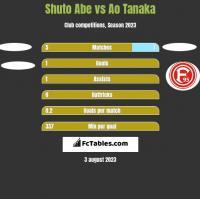 Shuto Abe vs Ao Tanaka h2h player stats
