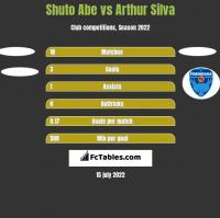 Shuto Abe vs Arthur Silva h2h player stats