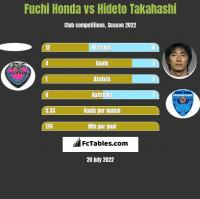 Fuchi Honda vs Hideto Takahashi h2h player stats